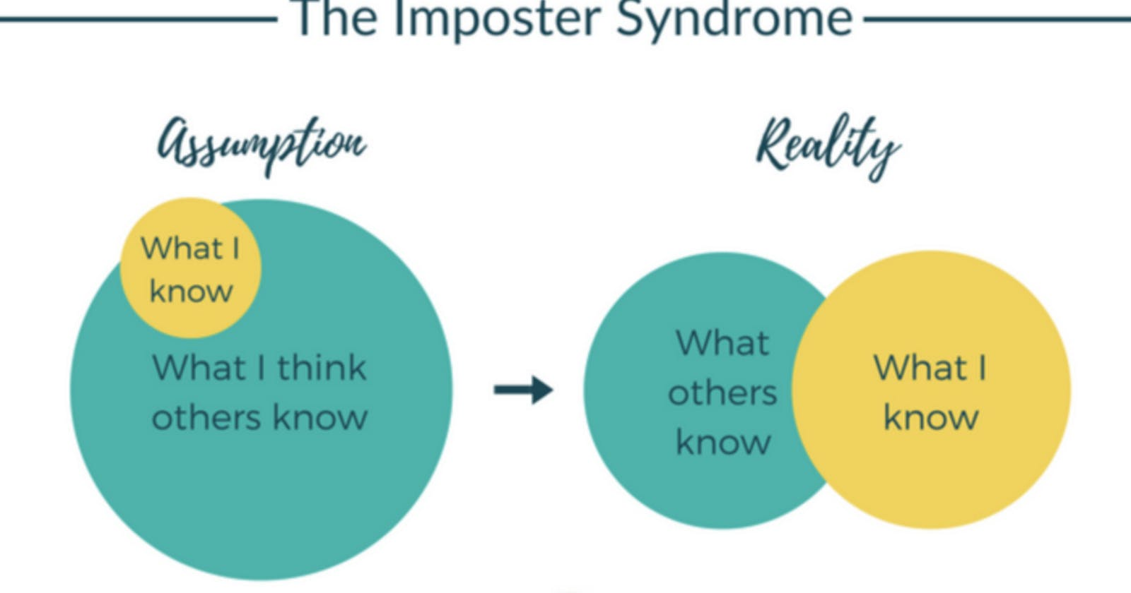 The Imposter Syndrome: A Mental Plague