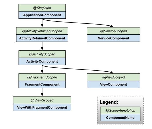 Component Hierarchy
