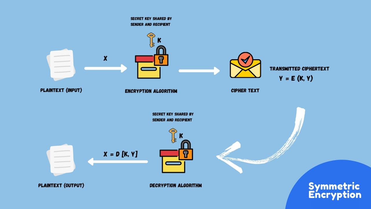 Symmetric encryption.png