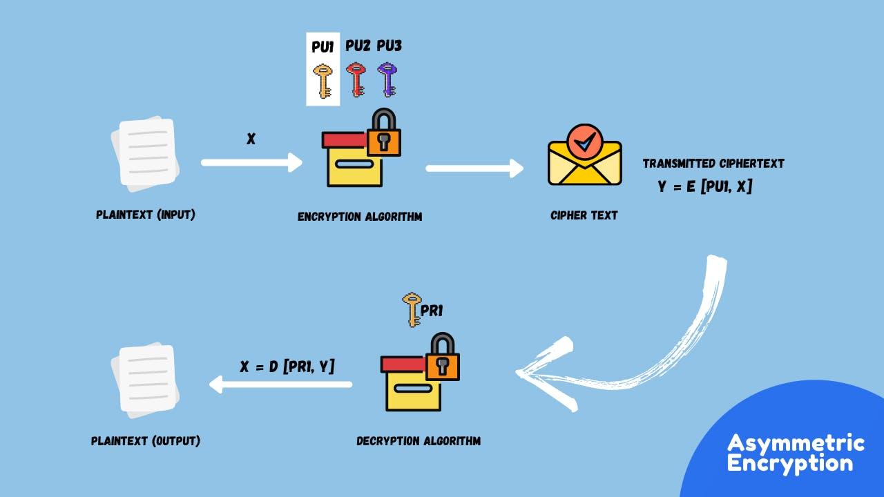 asymmetric encryption.png