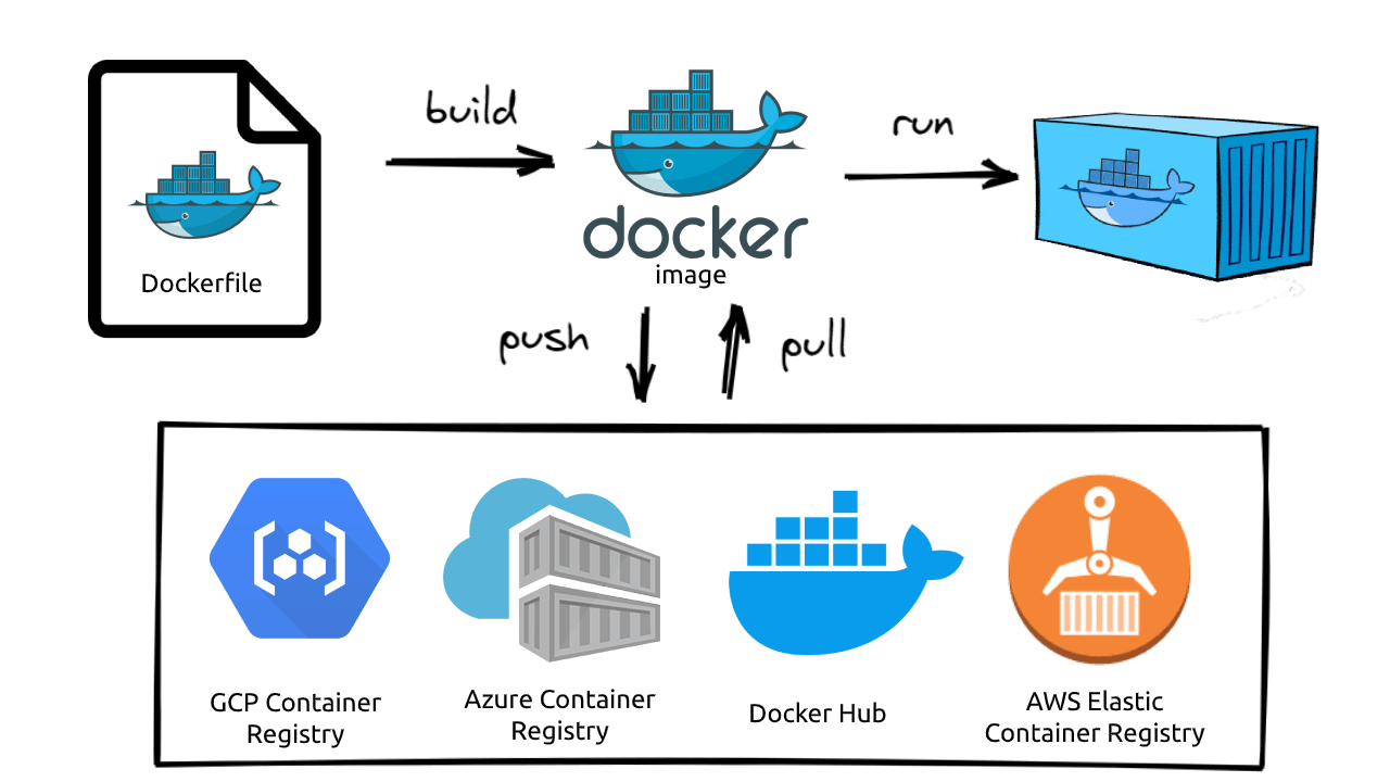 Docker Lifecycle