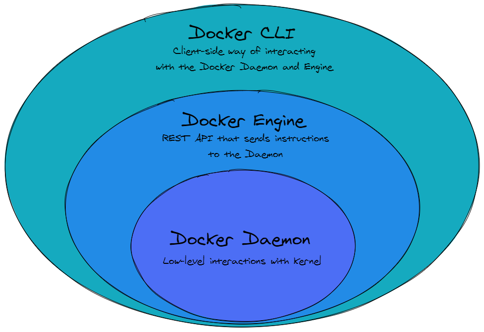 Levels of interaction with Docker