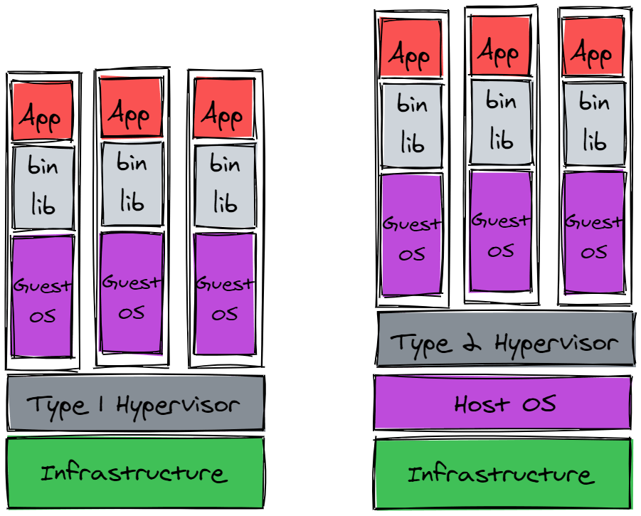 Types of VM