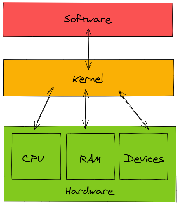 Where kernel sits in a computer