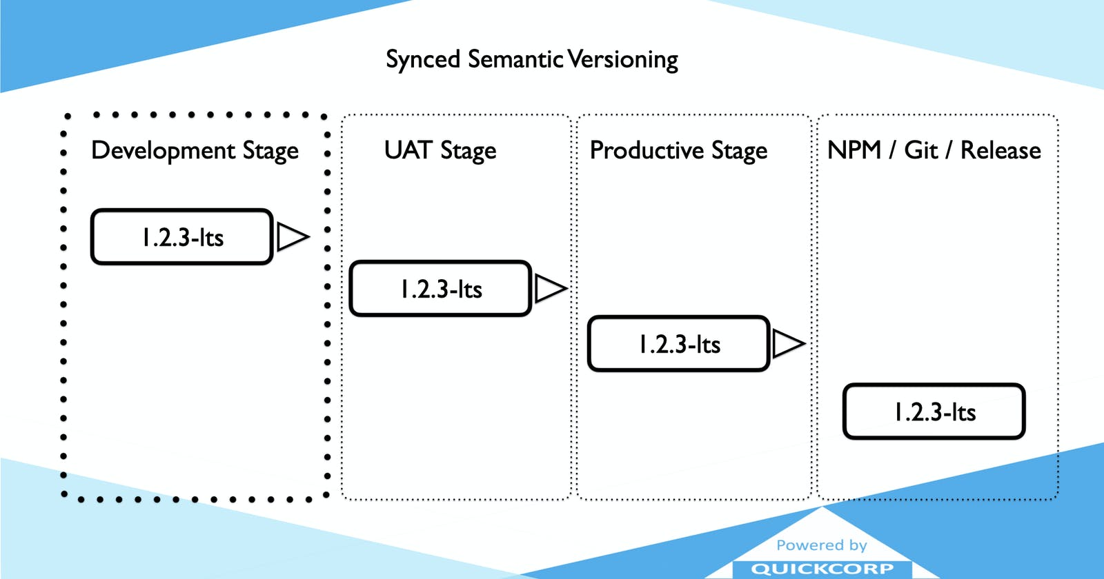 What is Synced Semantic Versioning?