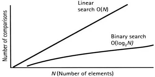 Linear-Search-and-Binary-Search.jpg