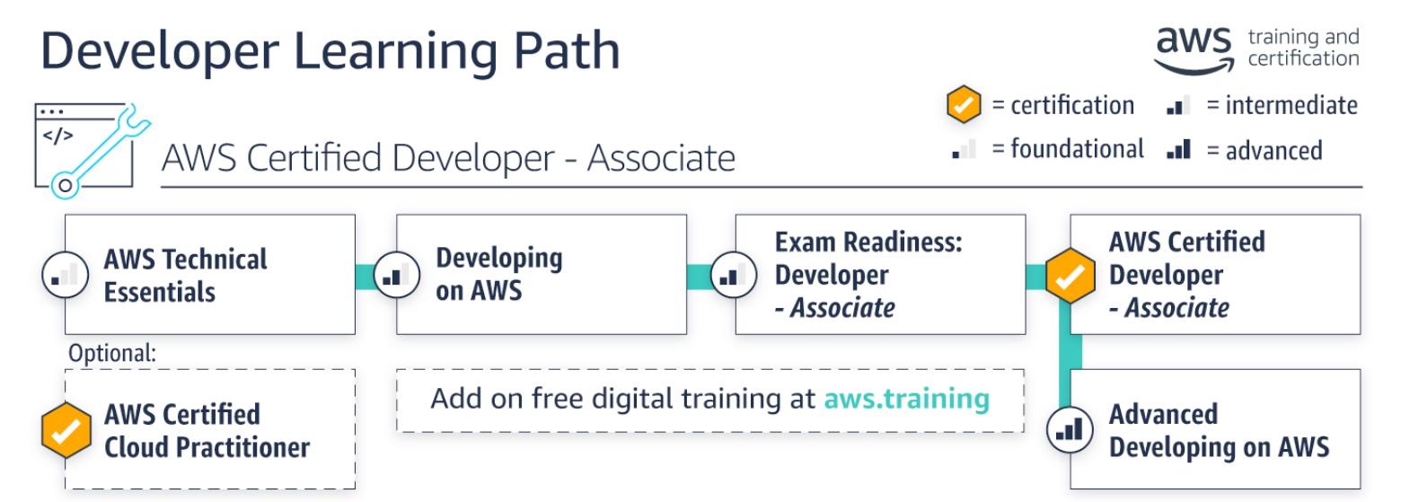 AWS Developer Learning Path