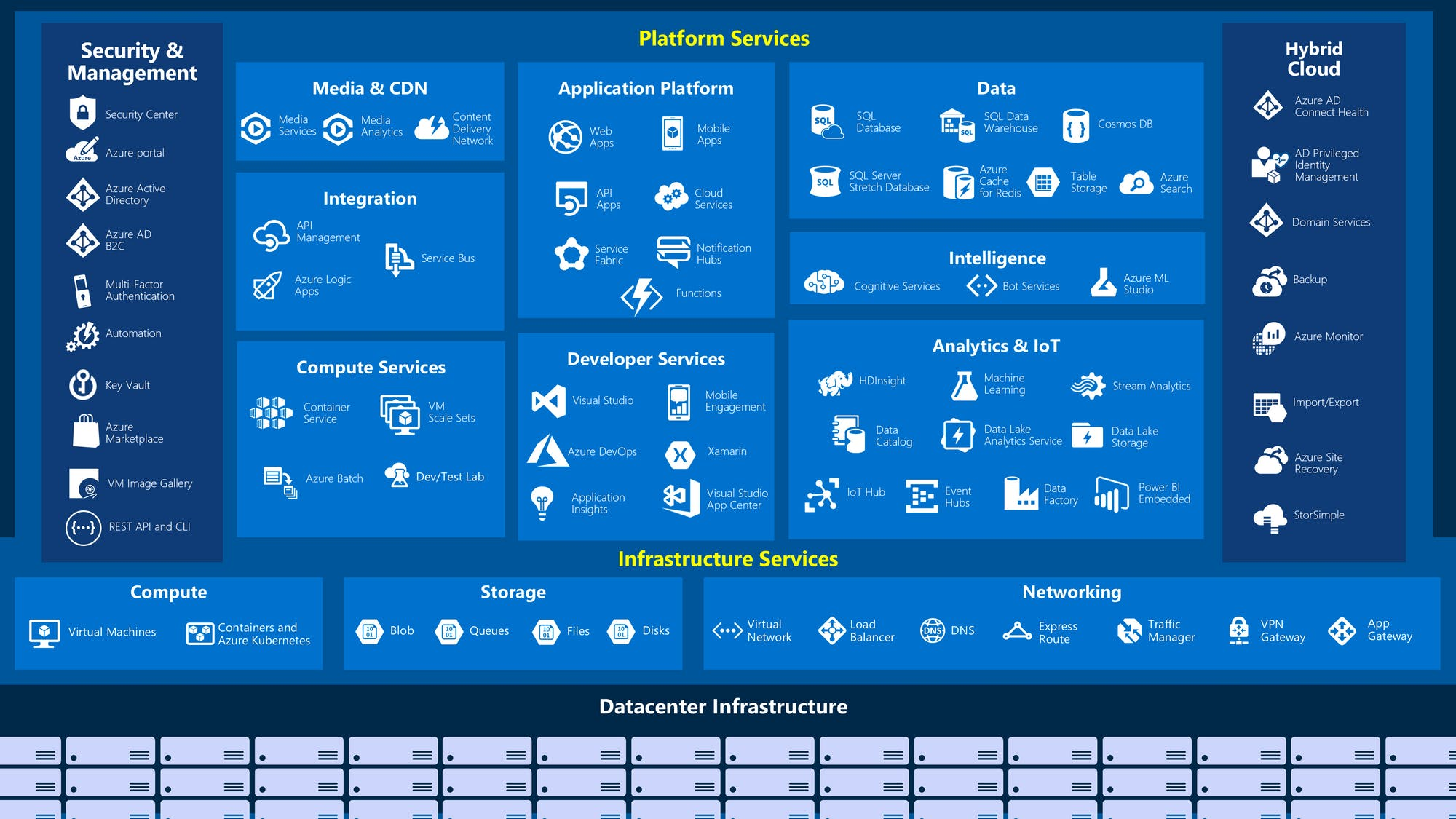 Big-picture view of the available services and features in Azure