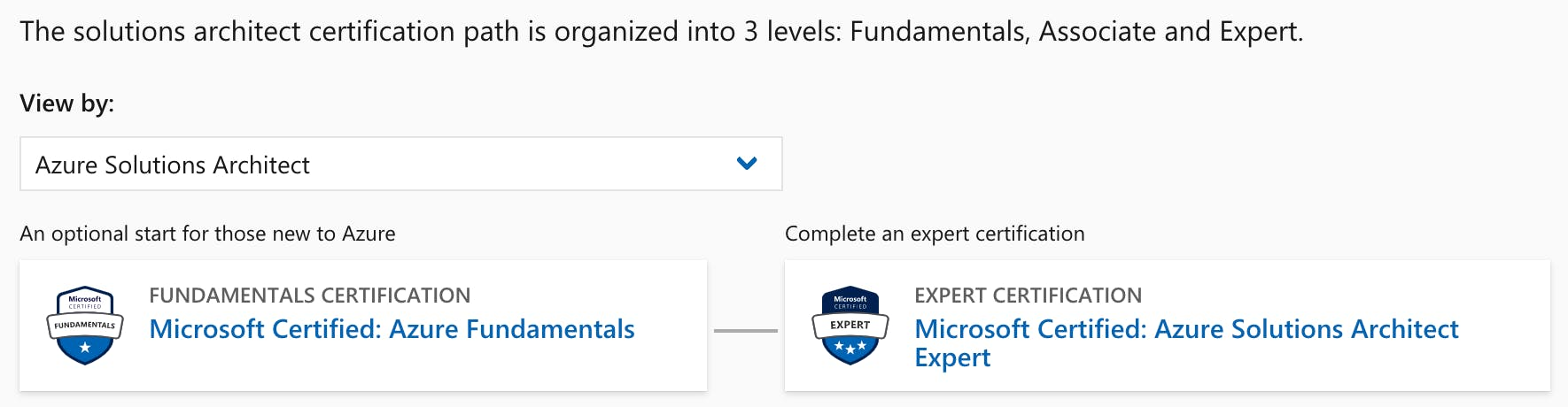 Solutions Architect certification path