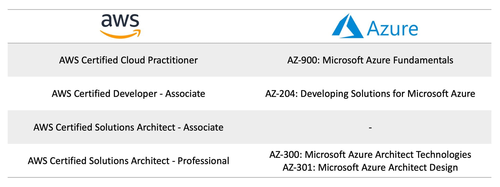 Comparison between AWS and Azure exams