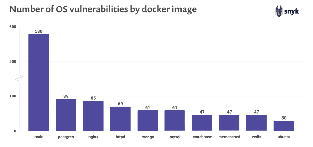 Number of OS Vulnerabilities by Docker Image