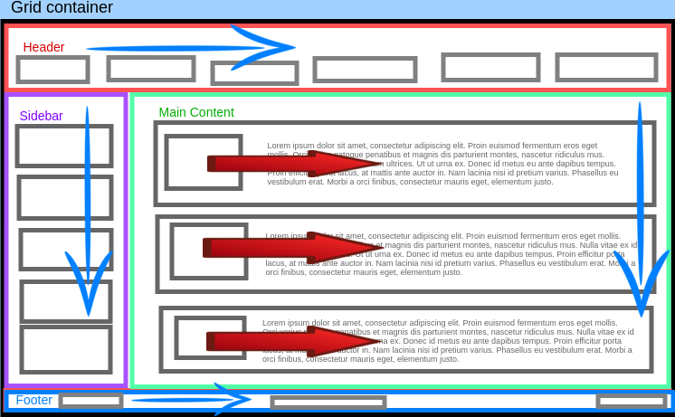 Red arrows indicate the flex-direction of individual main content items