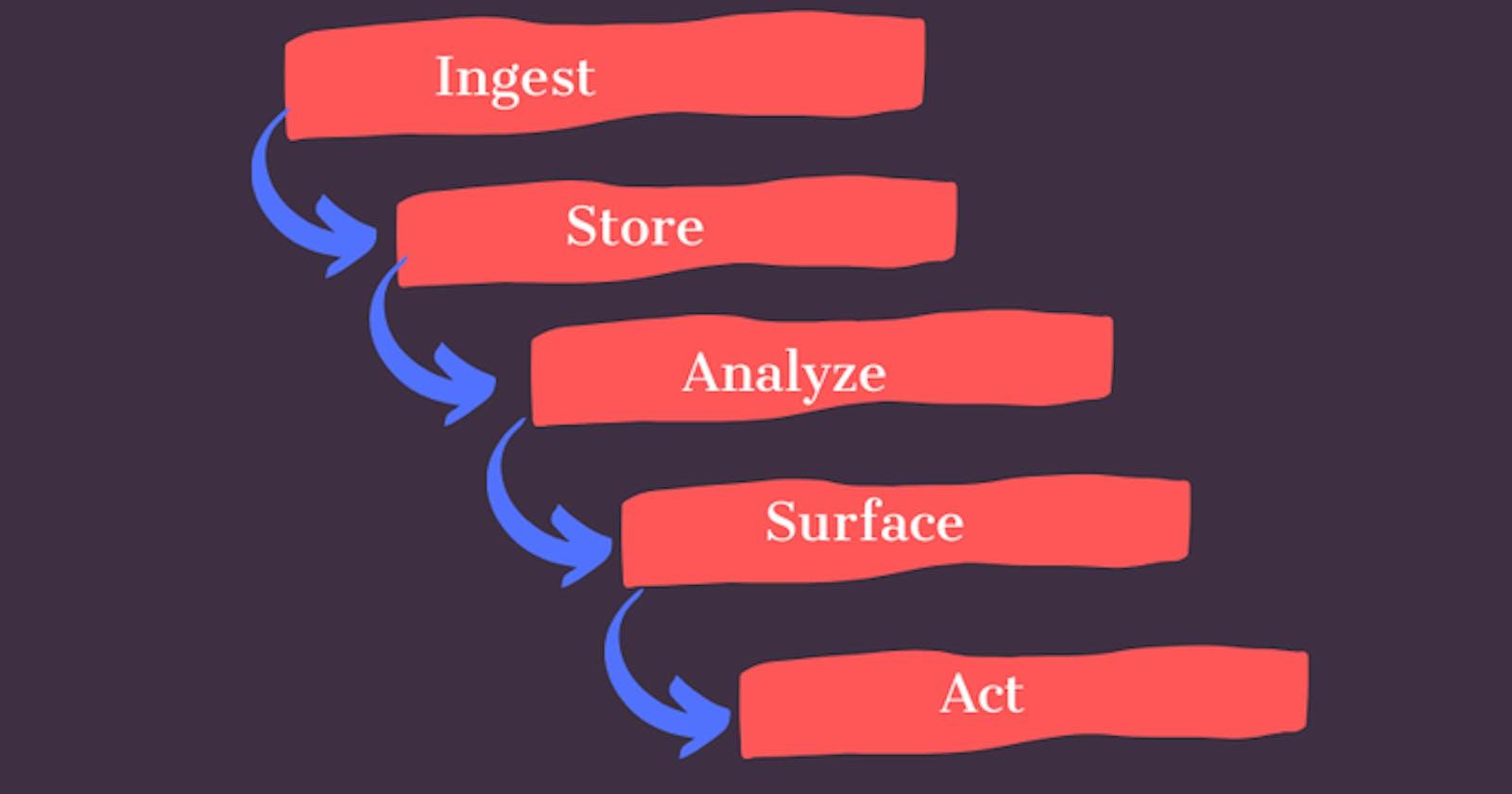 Data Lake - 5 Major Principles