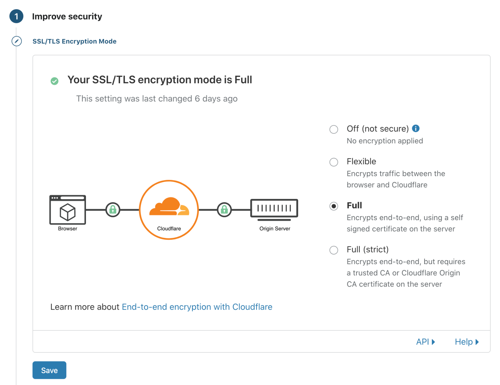 Full encryption