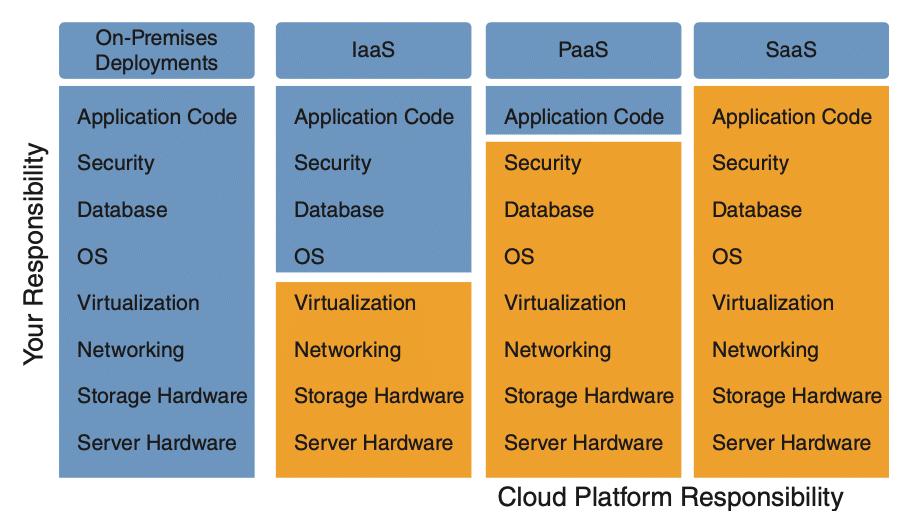 Cloud platform models