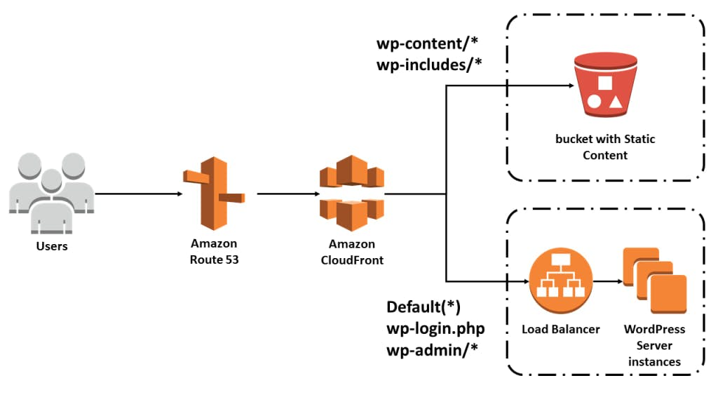 CloudFront caching example with WordPress