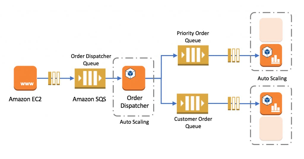 Order dispatcher example decoupled system