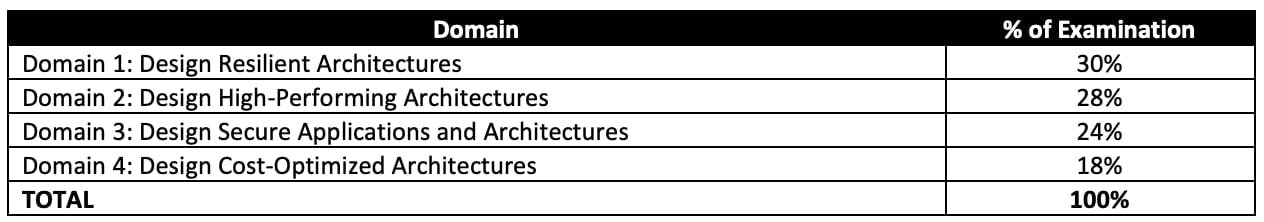 AWS Solutions Architect content outline domains