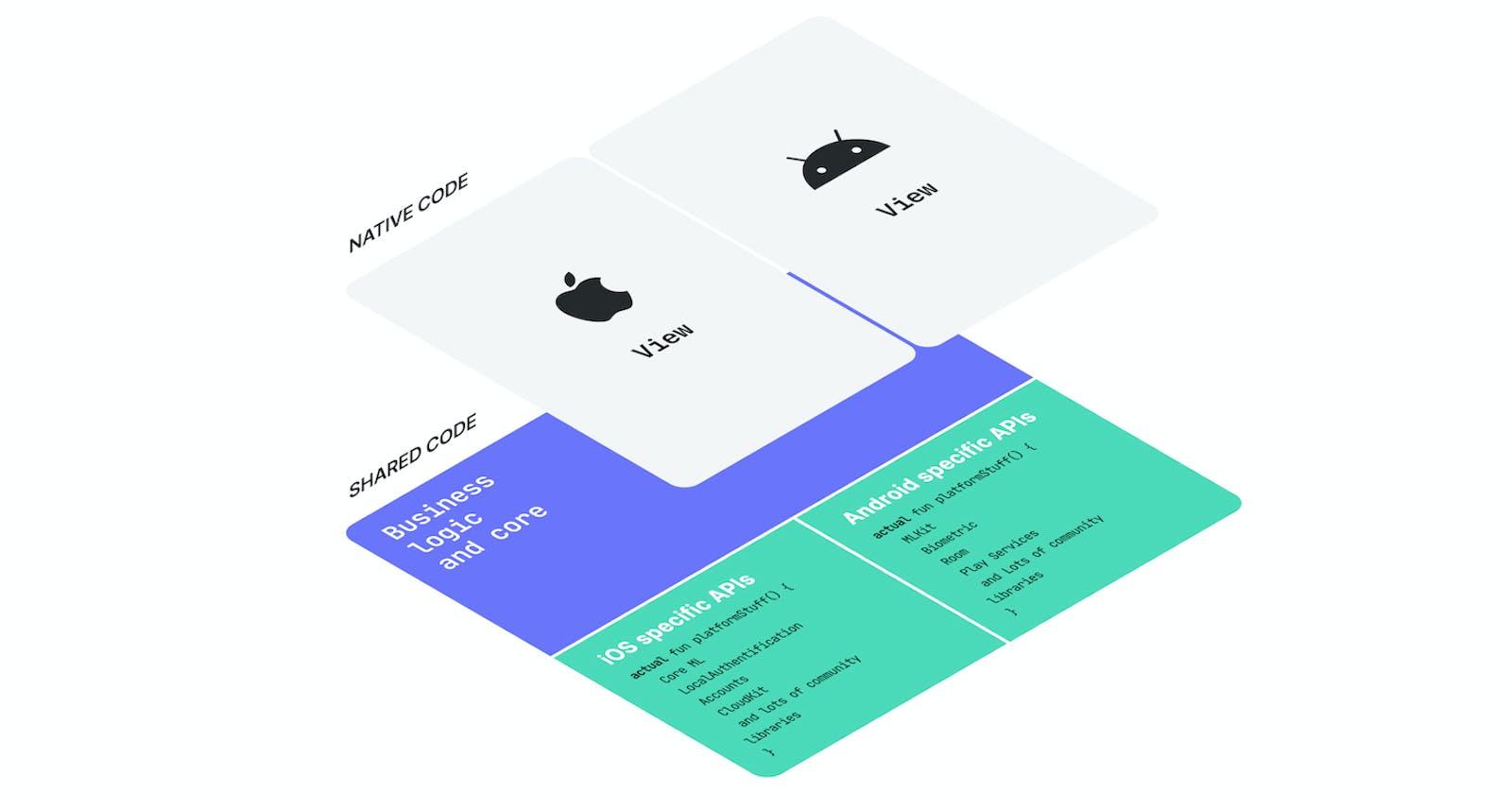 Kotlin multiplatform: a new cross-platform contender to ReactNative and Flutter