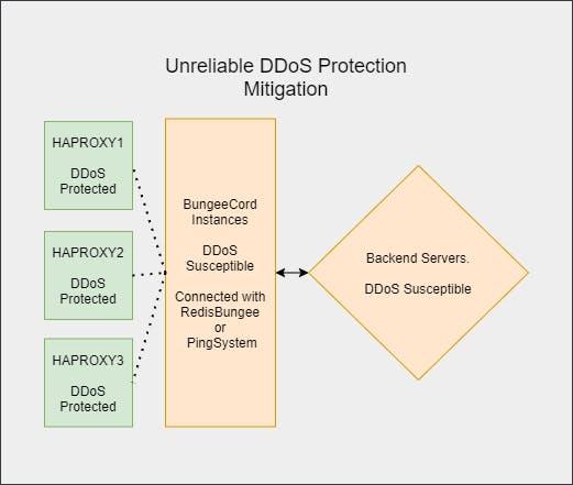 Smart DDoS Prevention