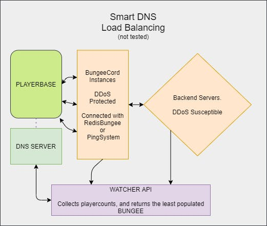 Smart DNS Solution