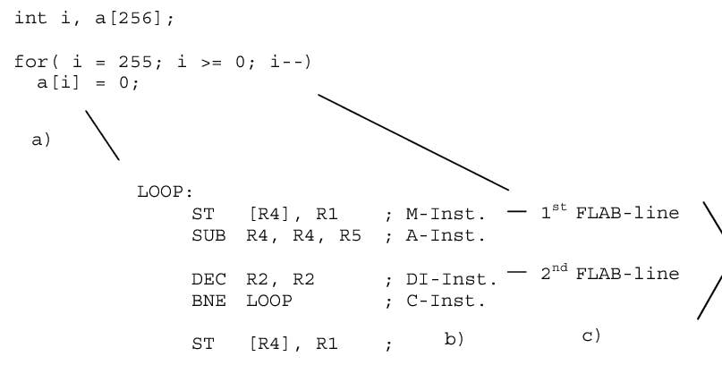 Example-for-PDSP-algorithm-a-C-sourcecode-b-assembler-code-c-Level-1-translation-d.png