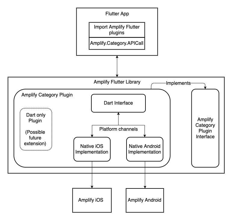 AmplifyFlutterDesignArchitecture.jpg