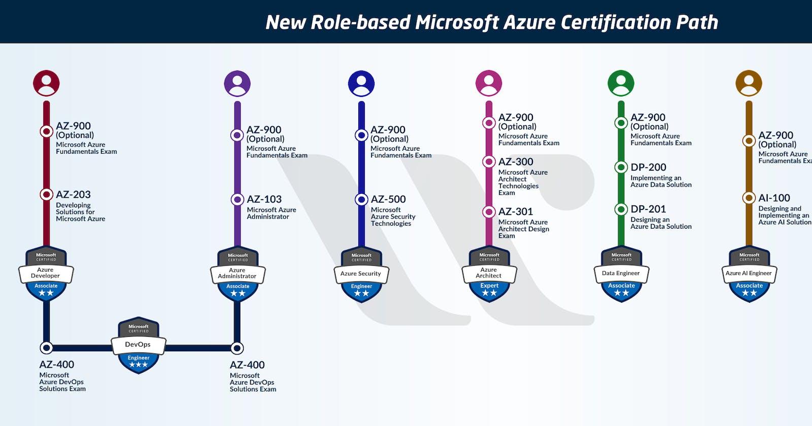AZ-900: Microsoft Azure Fundamentals Certification