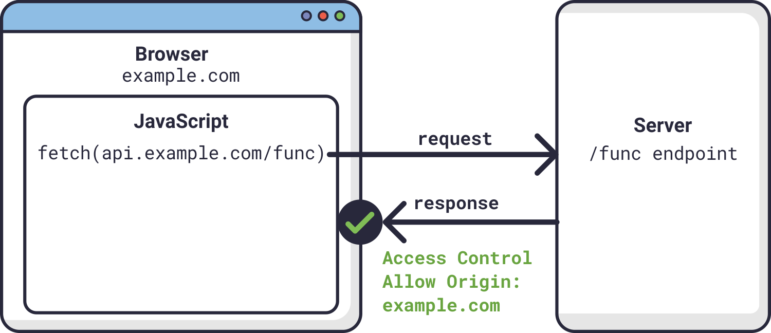 HAProxy-CORS-diagram-1.png