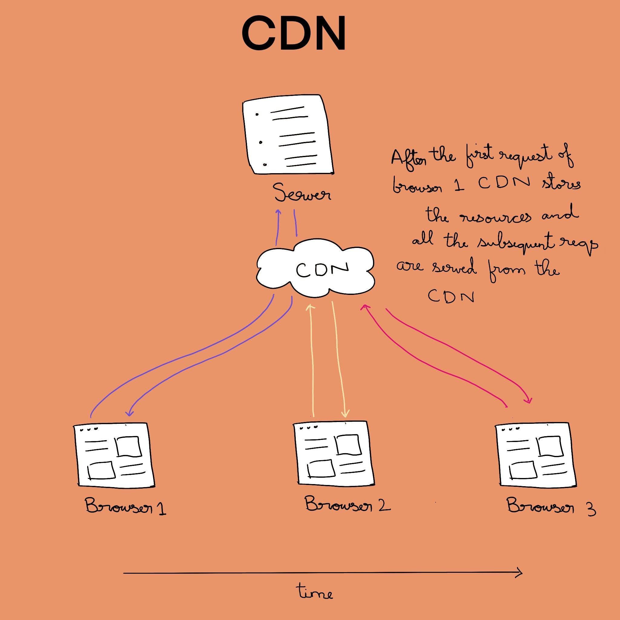 CDN.jpg