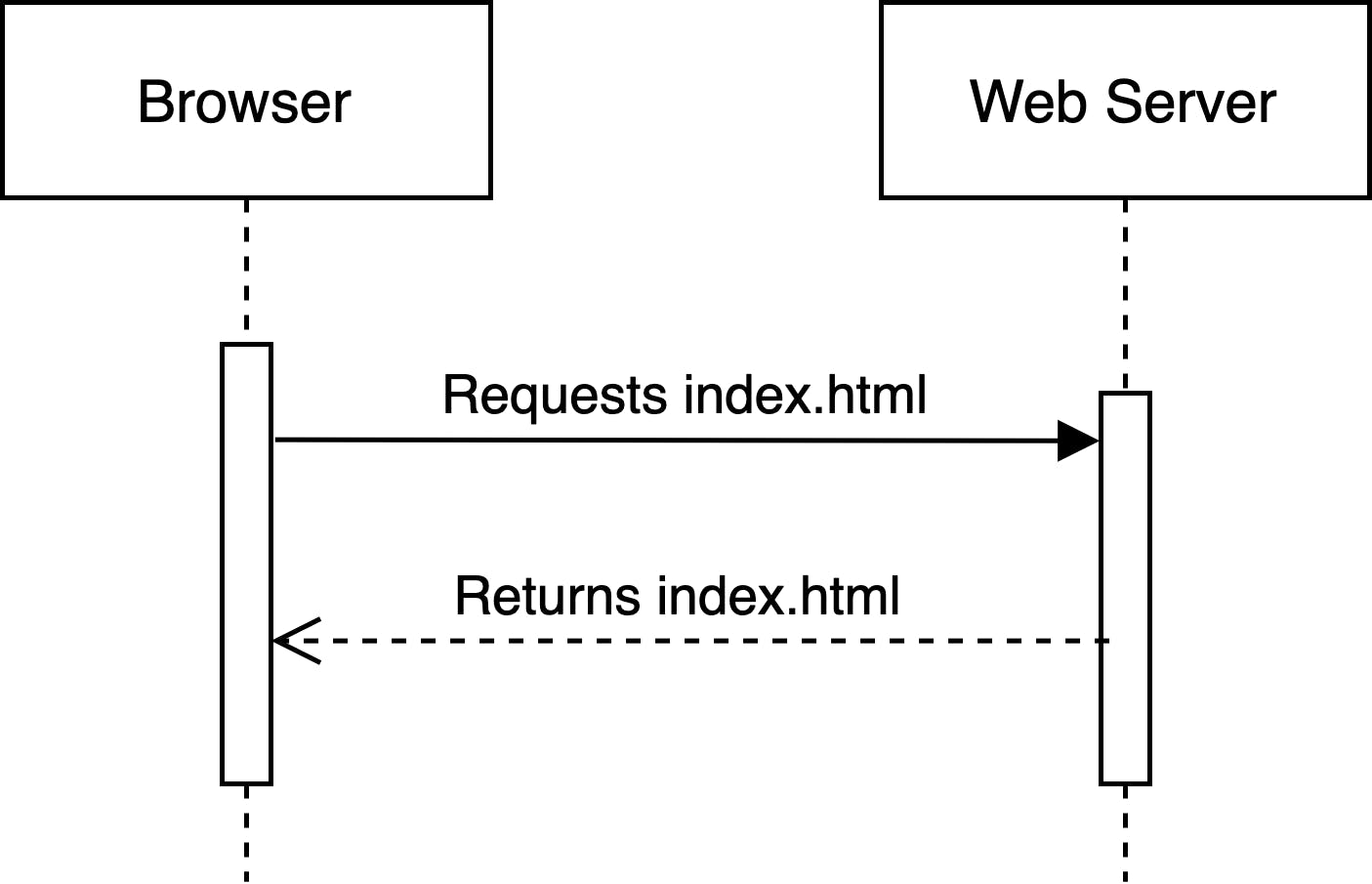 Static Site Diagram