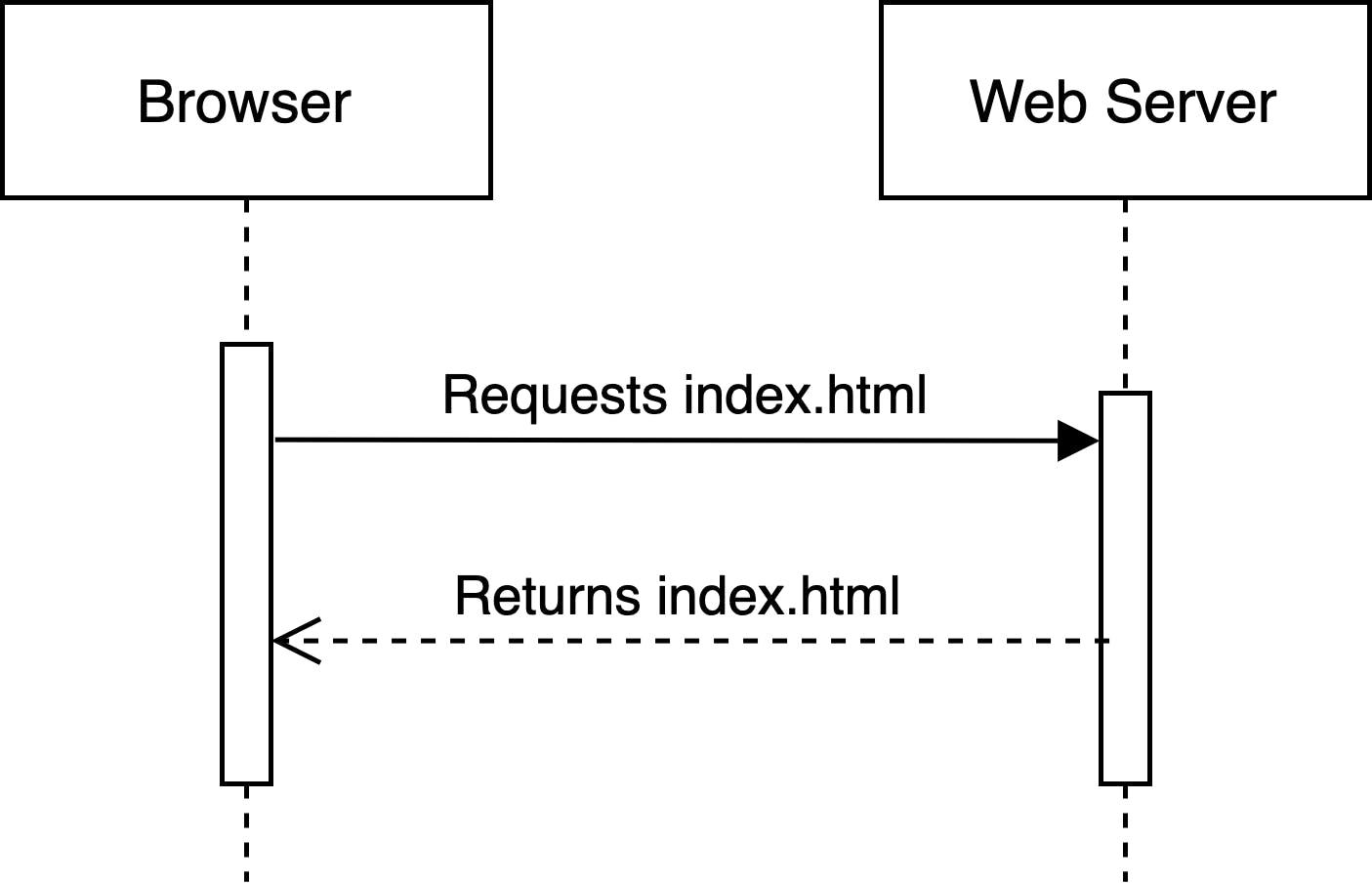 Static Site Diagram