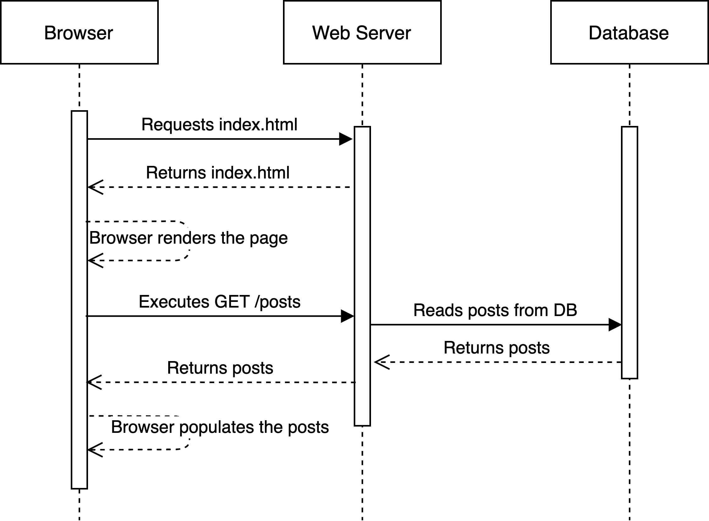 Client Side Diagram