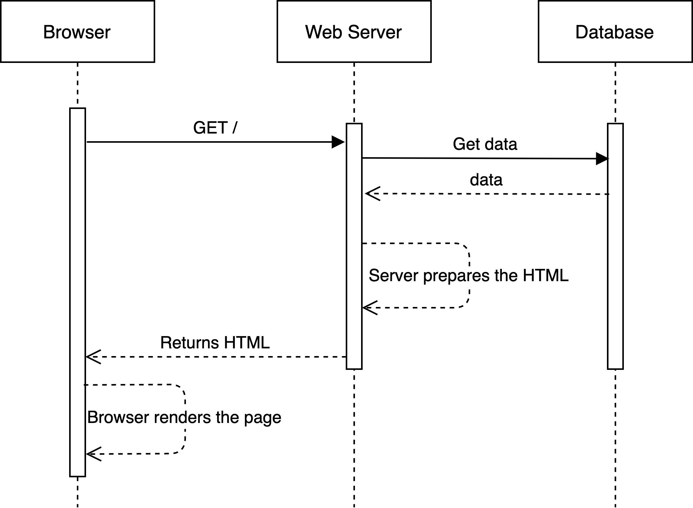 Server Side Diagram