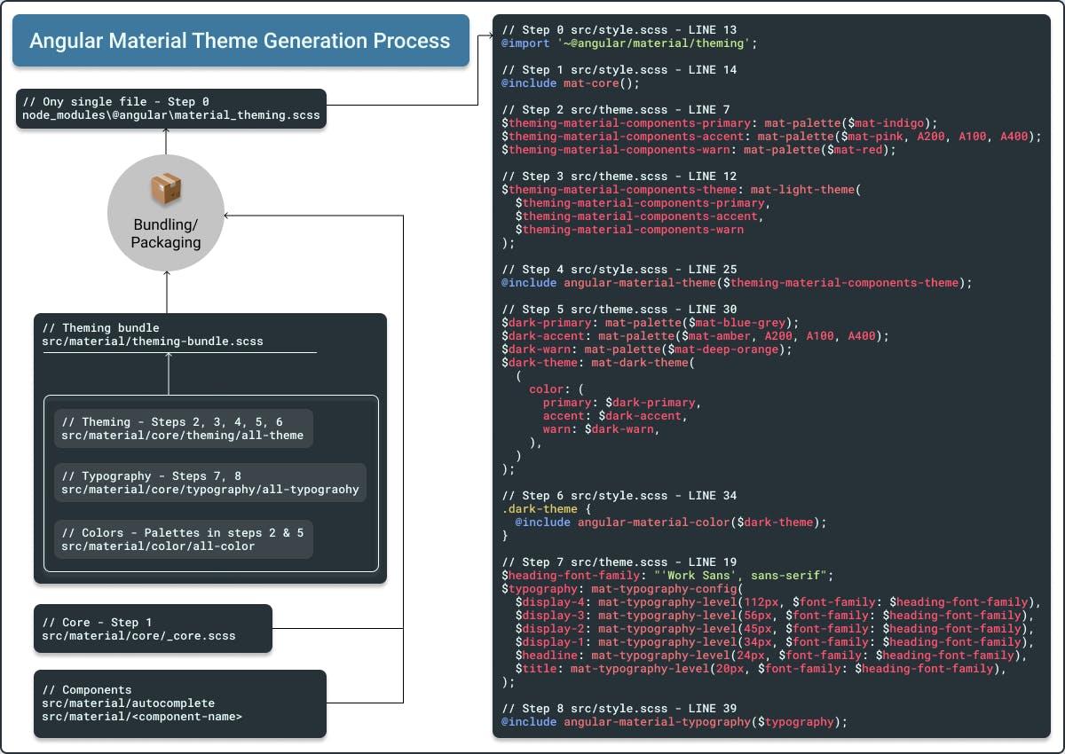 Angular Material Theme Generation Process (3).png