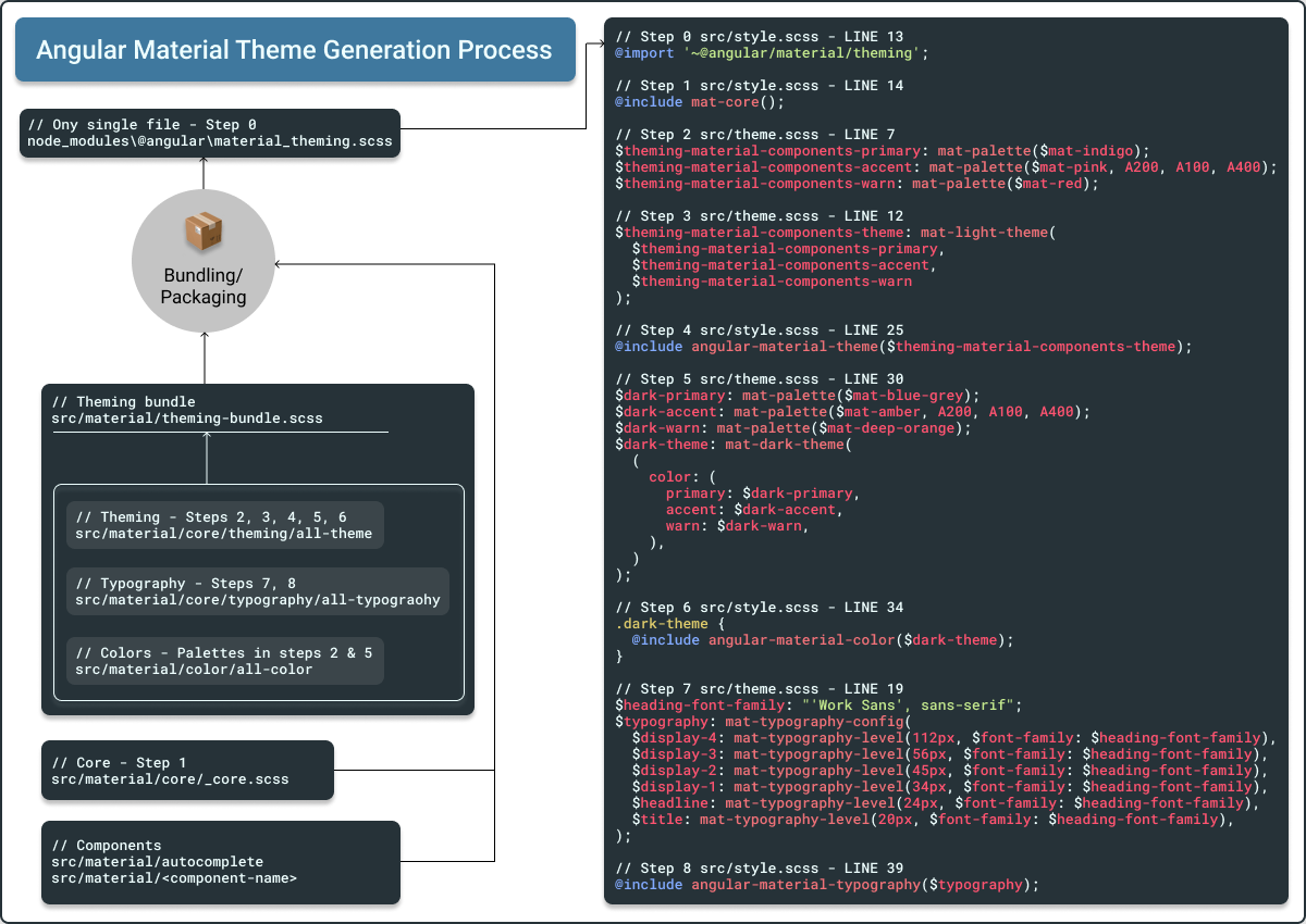 Angular Material Theme Generation Process (3).png