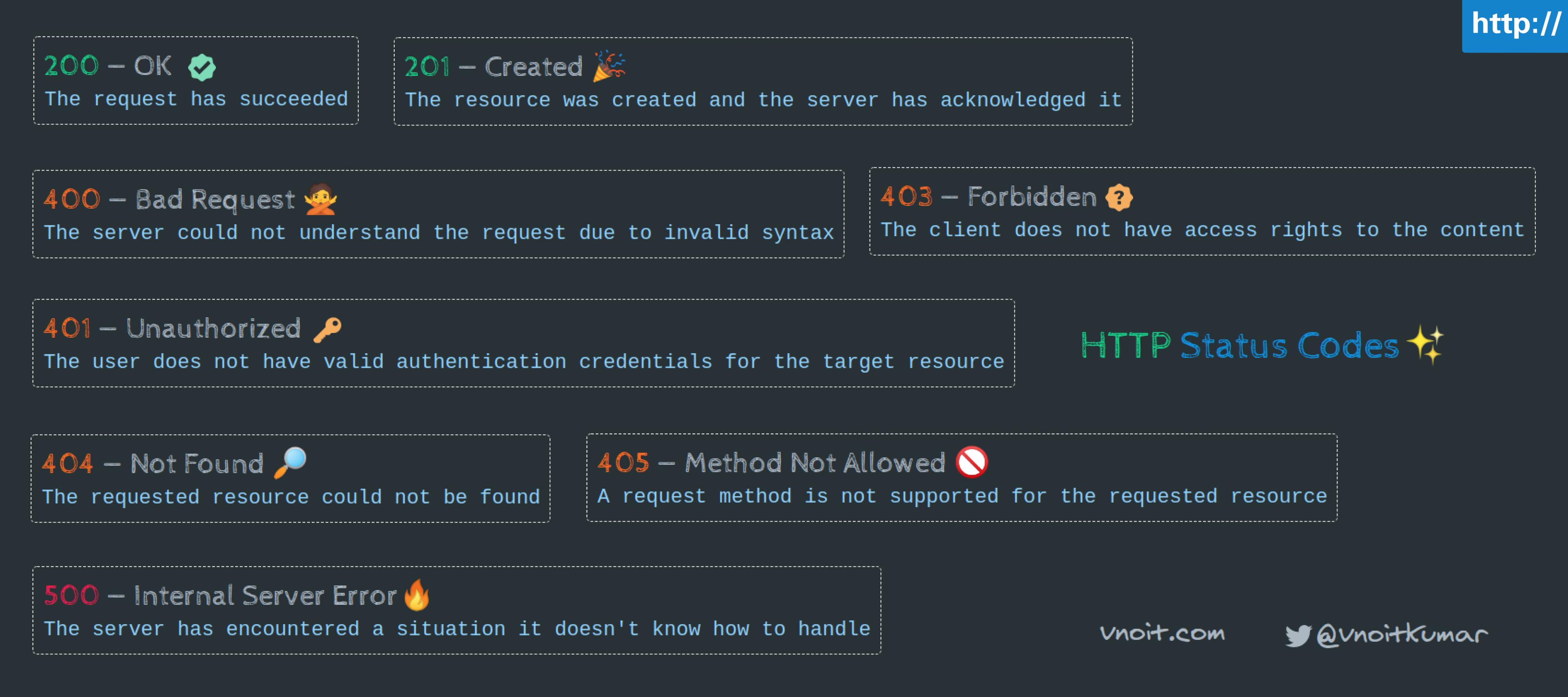HTTP Status code.png
