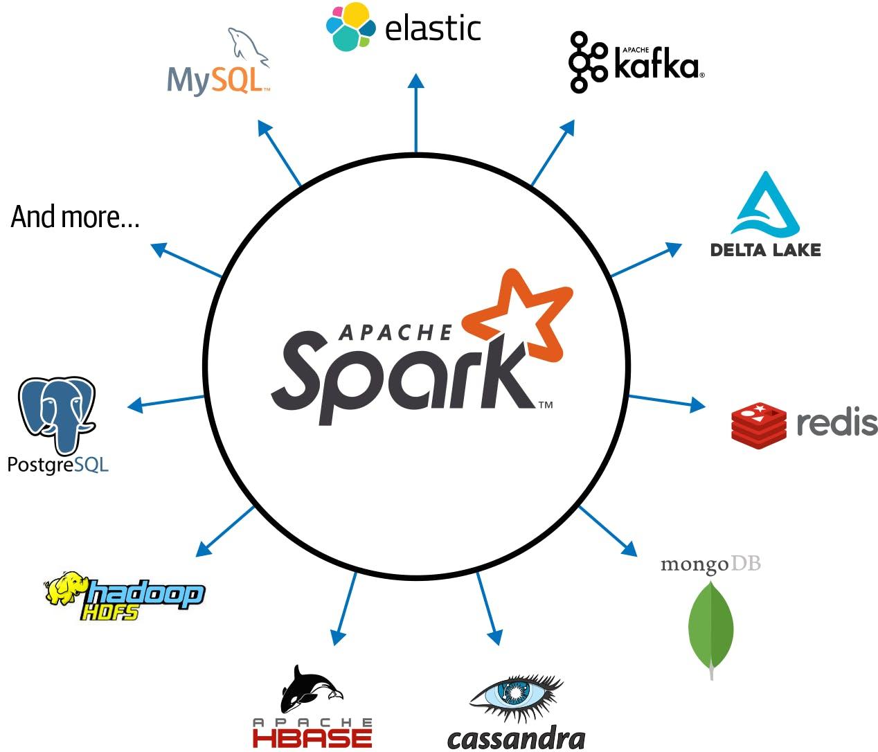 Spark-Ecosystem.png