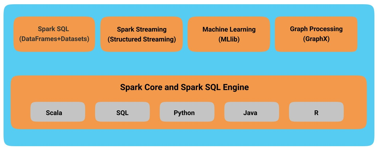 Spark-Components.jpg
