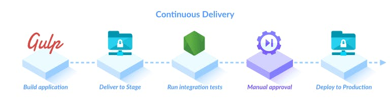 continuous-deployment-pipeline-6.png