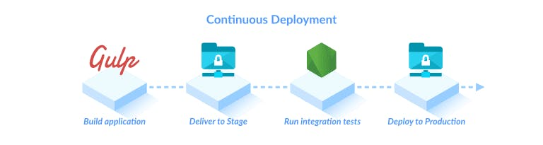 continuous-deployment-pipeline-5.png