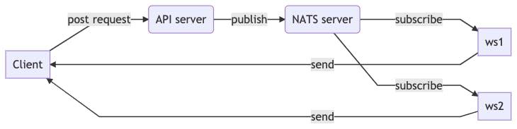 scaling-ws-nats.png