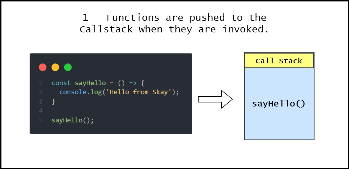 1-EventLoop-Function Gets Added to CallStack.png