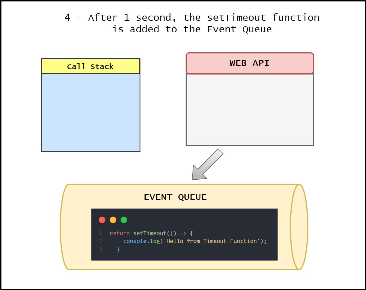 5-EventLoop-Queue.png