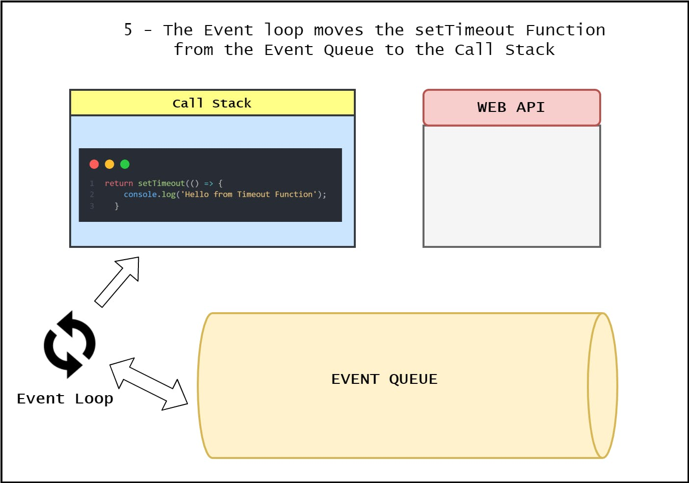 6-EventLoop-Event Loop.png