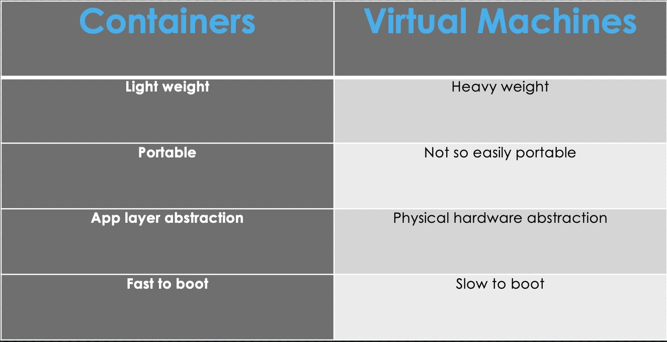 VMs vs Containers.png