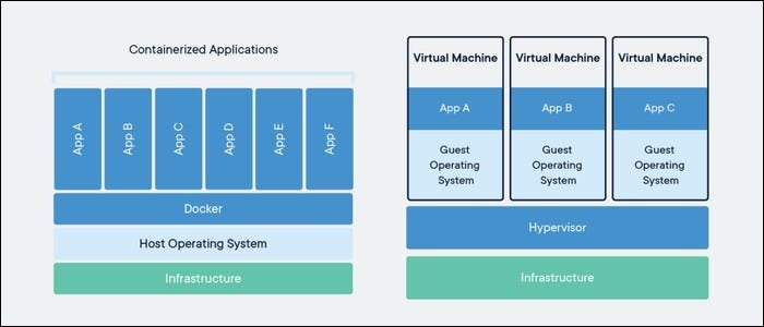 Docker containers vs. virtual machines