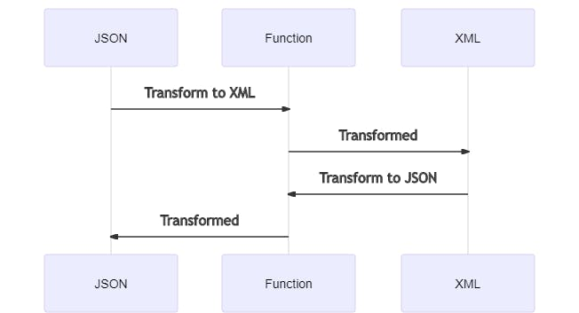 mermaid-diagram-DataTransformation.png