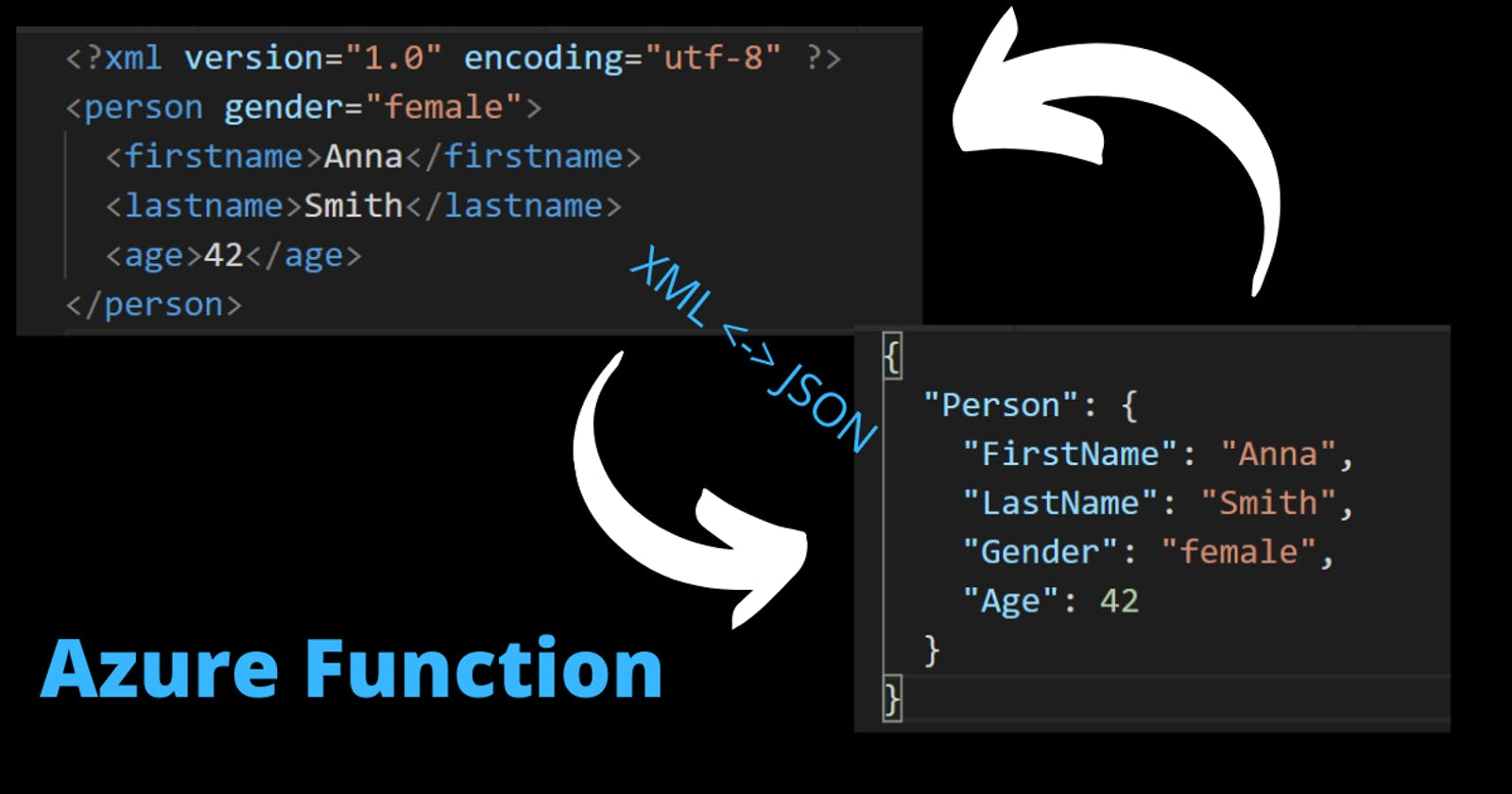 Transforming data: from JSON to XML and XML to JSON