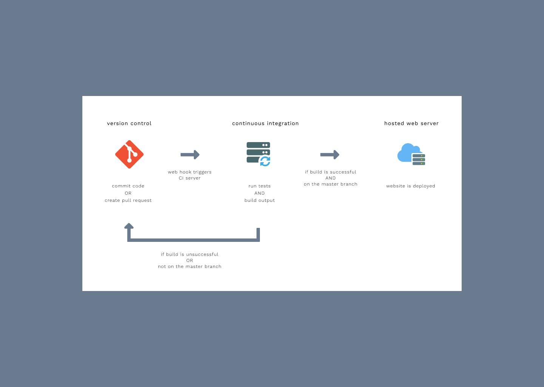 Portfolio Development Pipeline